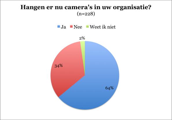 groene-camera-in-bedrijven