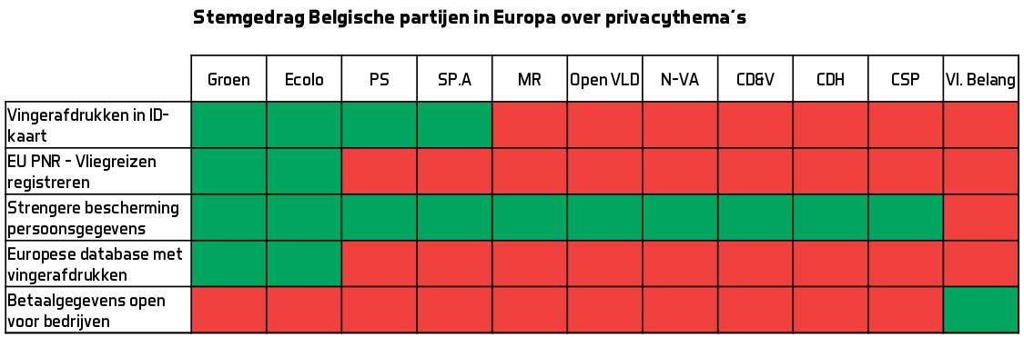 EU privacy stemgedrag